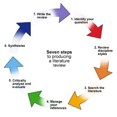 In social science research the purpose of a literature review is to
